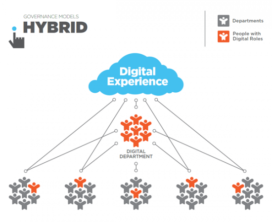 marketing team structure, governance models, hybrid digital business structure model