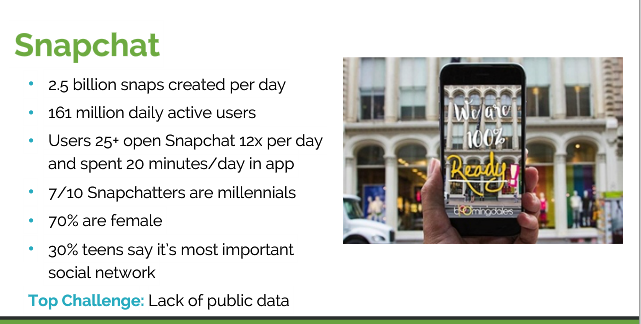 Statistics about Snapchat