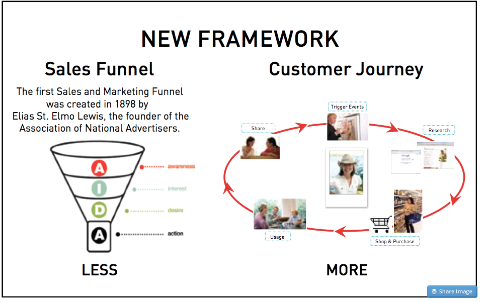 Content creation needs to be aligned to the customer journey